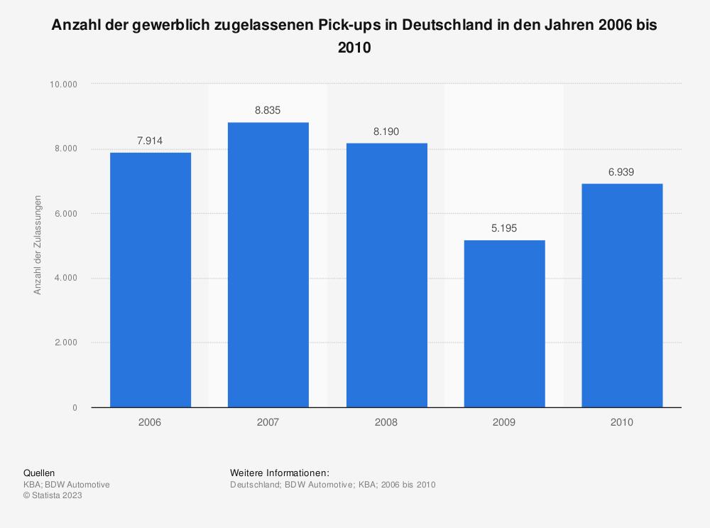 Statistik: Anzahl der gewerblich zugelassenen Pick-ups in Deutschland in den Jahren 2006 bis 2010 | Statista