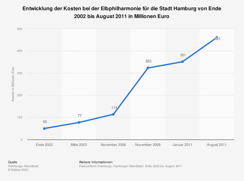 Statistik: Entwicklung der Kosten bei der Elbphilharmonie für die Stadt Hamburg von Ende 2002 bis August 2011 in Millionen Euro | Statista