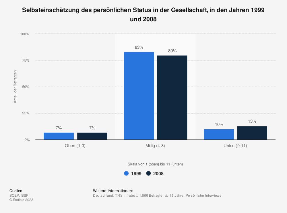 Statistik: Selbsteinschätzung des persönlichen Status in der Gesellschaft, in den Jahren 1999 und 2008 | Statista