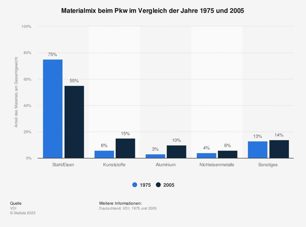 Statistik: Materialmix beim Pkw im Vergleich der Jahre 1975 und 2005 | Statista
