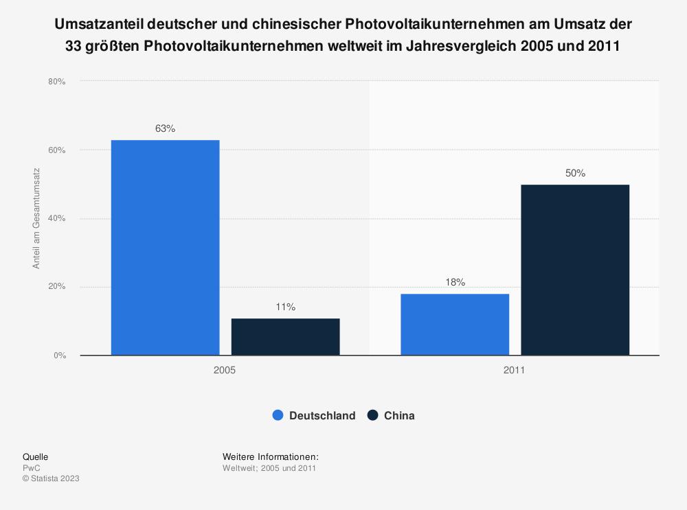 Statistik: Umsatzanteil deutscher und chinesischer Photovoltaikunternehmen am Umsatz der 33 größten Photovoltaikunternehmen weltweit im Jahresvergleich 2005 und 2011 | Statista