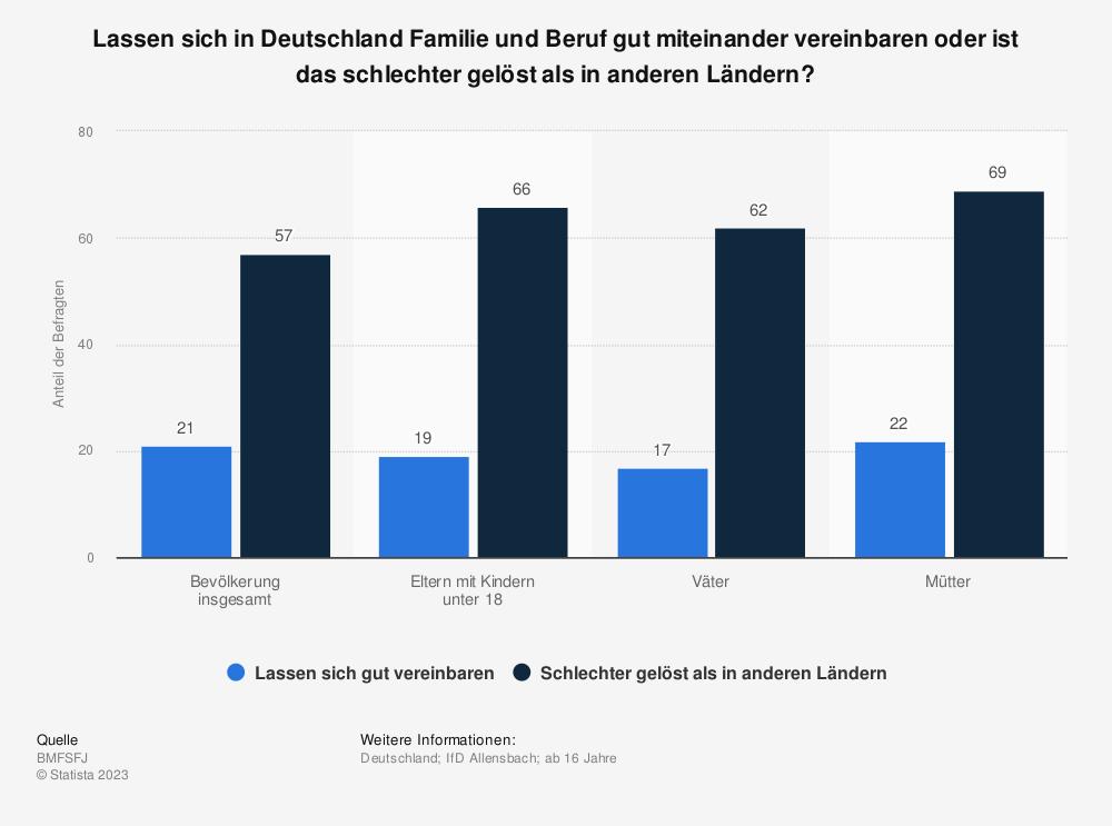 Statistik: Lassen sich in Deutschland Familie und Beruf gut miteinander vereinbaren oder ist das schlechter gelöst als in anderen Ländern? | Statista