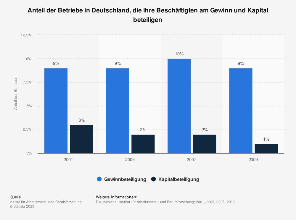 Statistik: Anteil der Betriebe in Deutschland, die ihre Beschäftigten am Gewinn und Kapital beteiligen | Statista