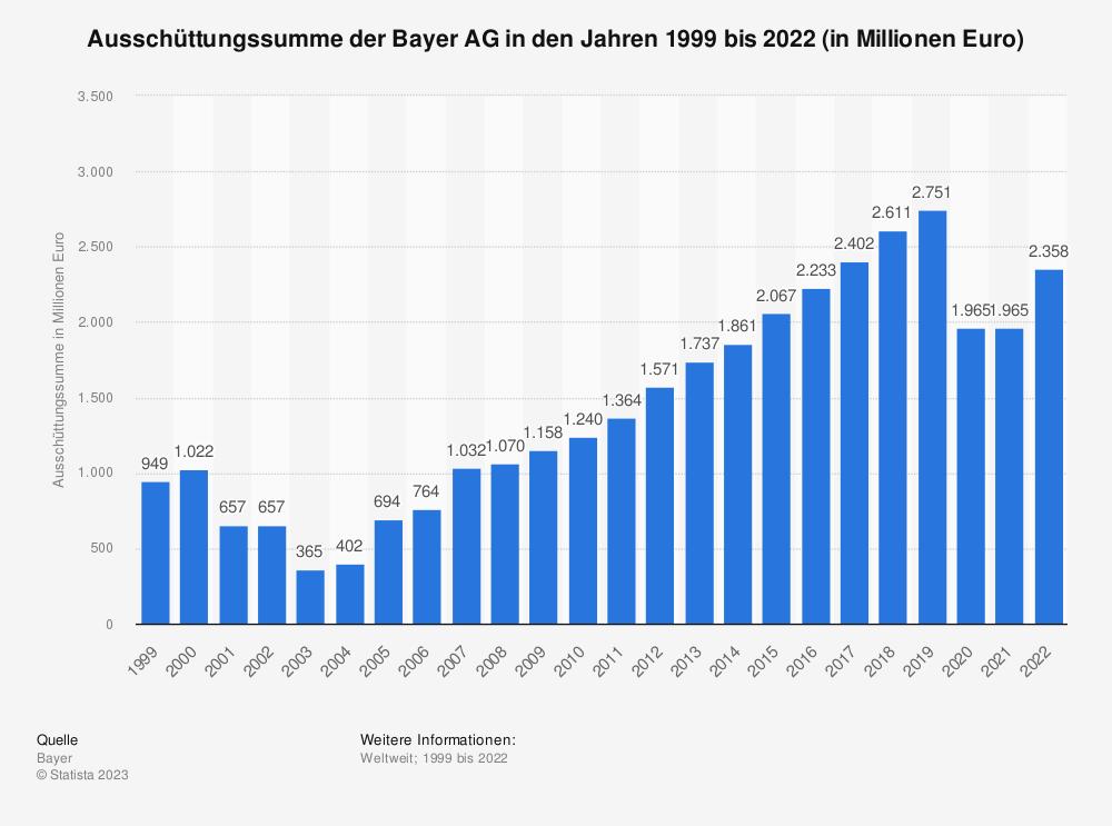 Statistik: Ausschüttungssumme der Bayer AG in den Jahren 1999 bis 2017 (in Millionen Euro)   Statista