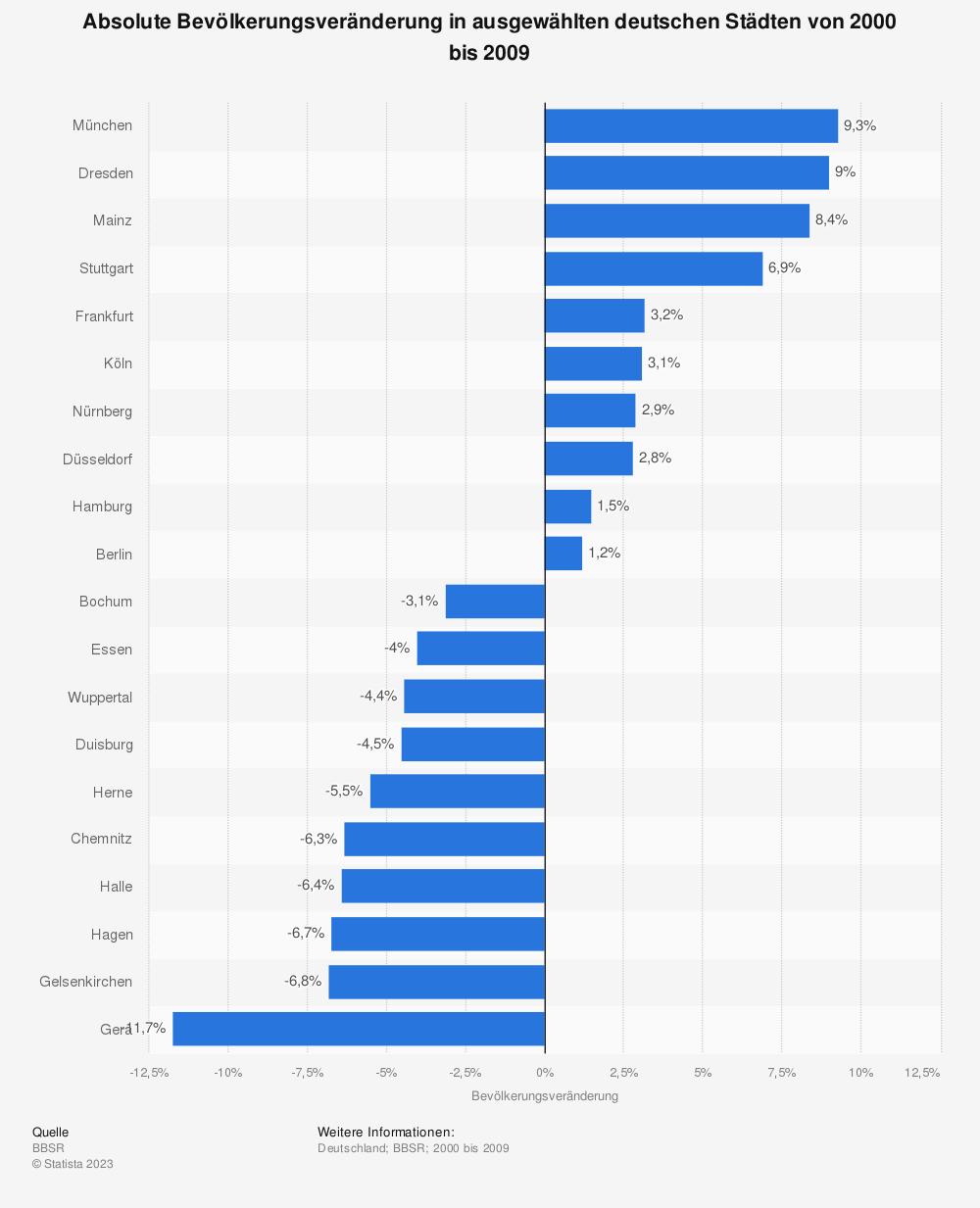 Statistik: Absolute Bevölkerungsveränderung in ausgewählten deutschen Städten von 2000 bis 2009 | Statista