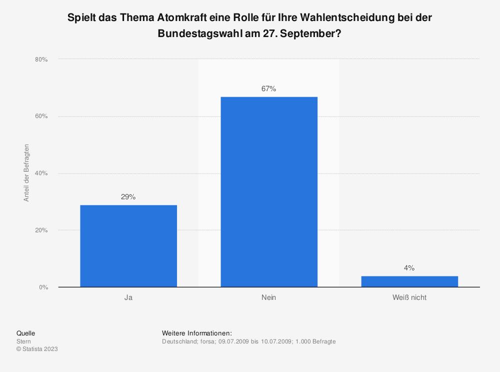 Statistik: Spielt das Thema Atomkraft eine Rolle für Ihre Wahlentscheidung bei der Bundestagswahl am 27. September? | Statista