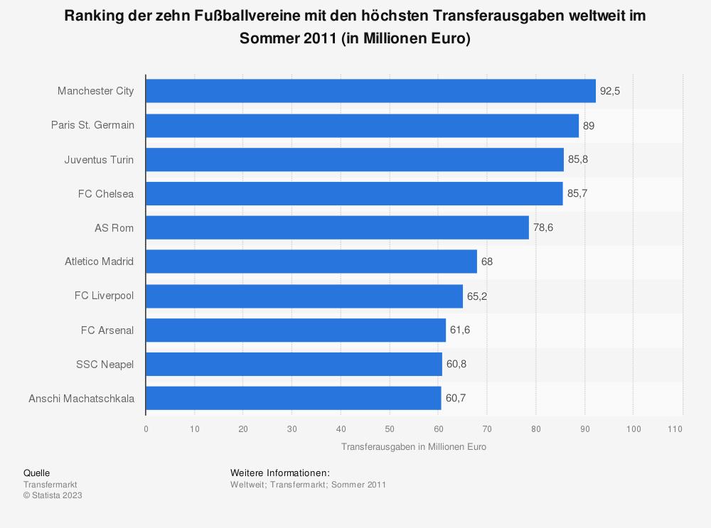 Statistik: Ranking der zehn Fußballvereine mit den höchsten Transferausgaben weltweit im Sommer 2011 (in Millionen Euro) | Statista