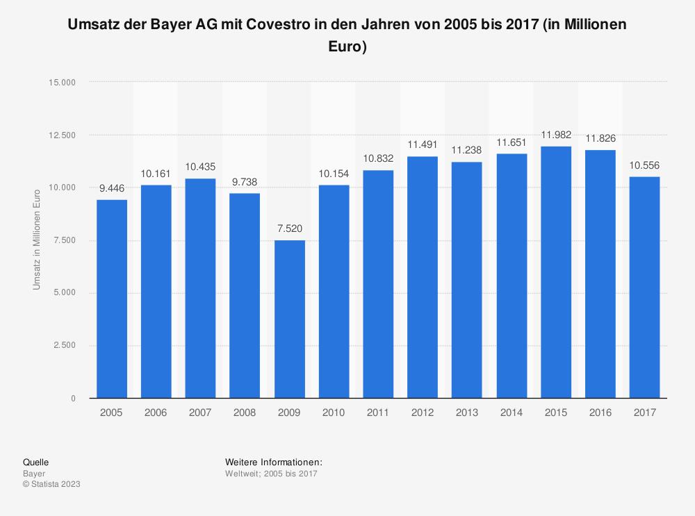 Statistik: Umsatz der Bayer AG mit Covestro in den Jahren von 2005 bis 2017 (in Millionen Euro) | Statista