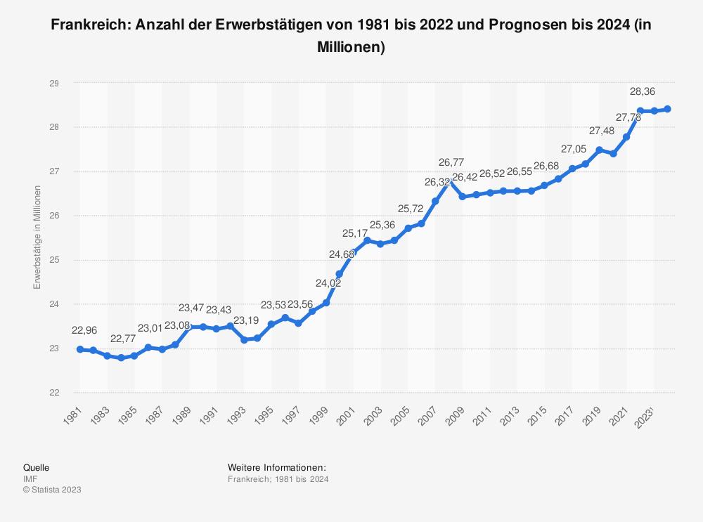Statistik: Frankreich: Anzahl der Erwerbstätigen von 1980 bis 2019 und Prognosen bis 2021 (in Millionen) | Statista