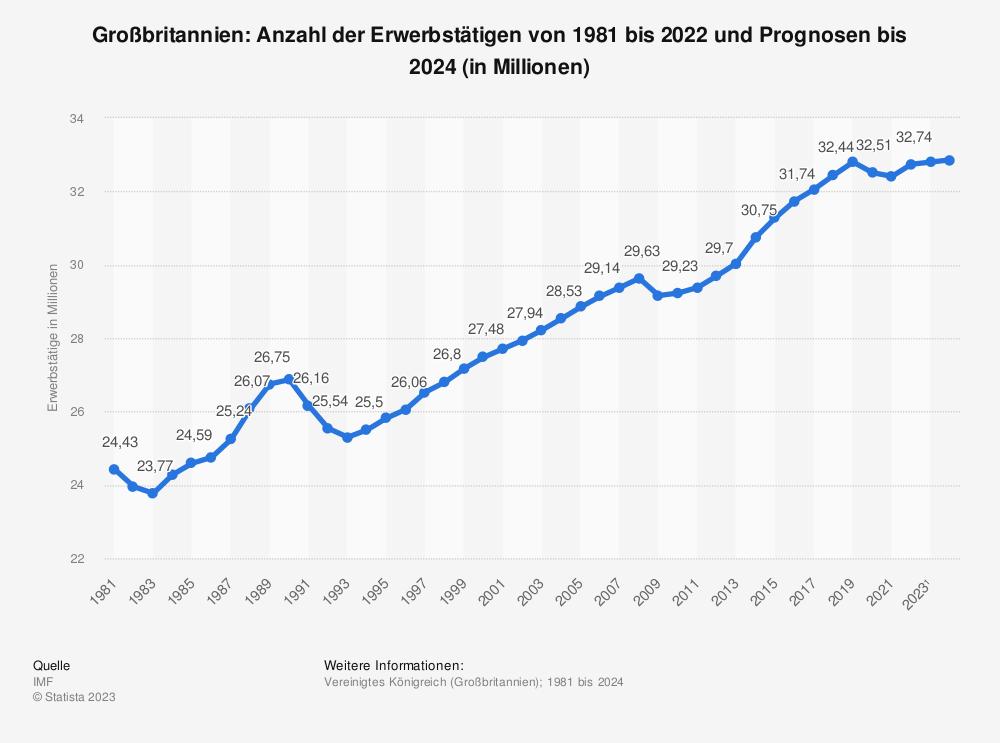 Statistik: Großbritannien: Anzahl der Erwerbstätigen von 1980 bis 2019 und Prognosen bis 2021 (in Millionen) | Statista