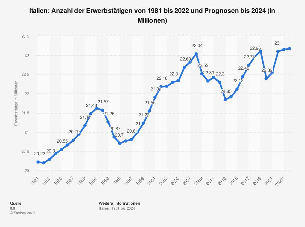 Statistik: Italien: Anzahl der Erwerbstätigen von 2008 bis 2018 (in Millionen) | Statista