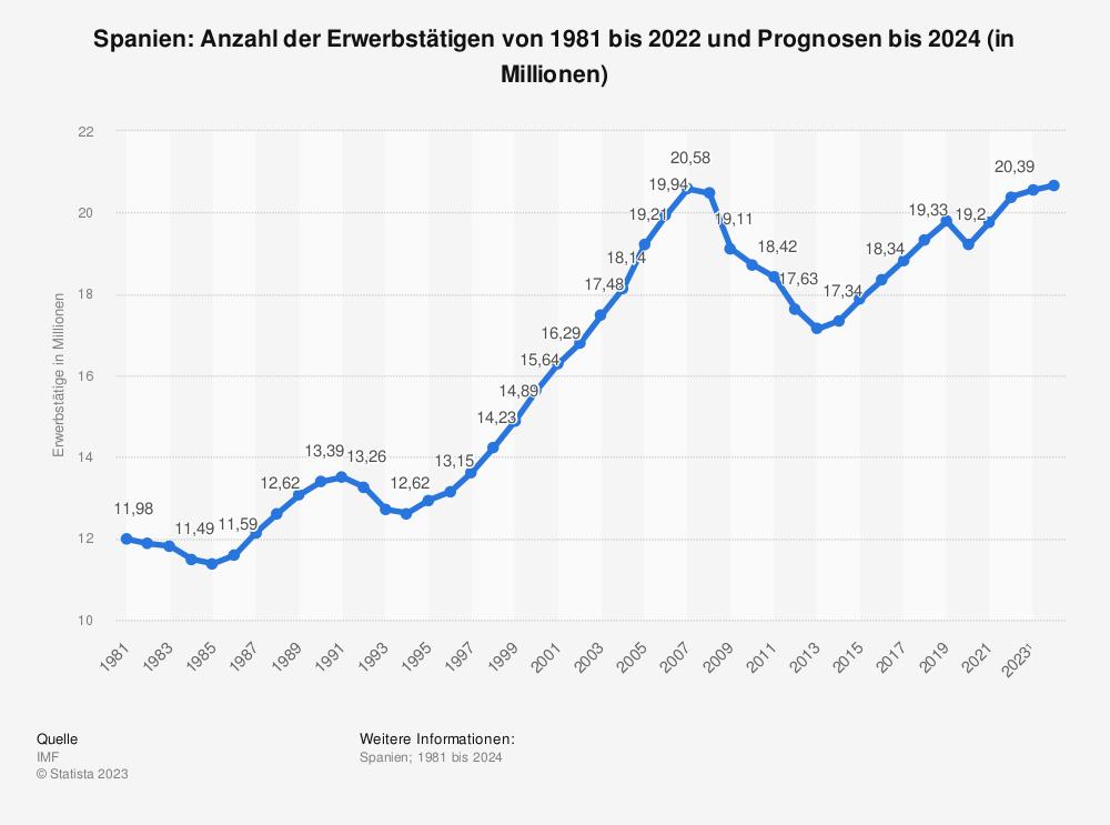 Statistik: Spanien: Anzahl der Erwerbstätigen von 1980 bis 2018 und Prognosen bis 2020 (in Millionen) | Statista