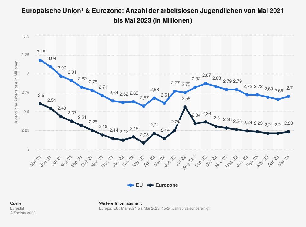Statistik: Europäische Union & Euro-Zone: Anzahl der arbeitslosen Jugendlichen von Dezember 2018 bis Dezember 2019 (in Millionen) | Statista