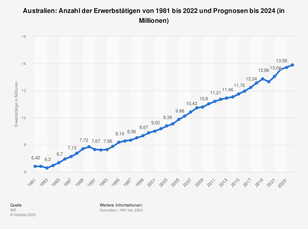Statistik: Australien: Anzahl der Erwerbstätigen von 1980 bis 2018 und Prognosen bis 2020 (in Millionen) | Statista