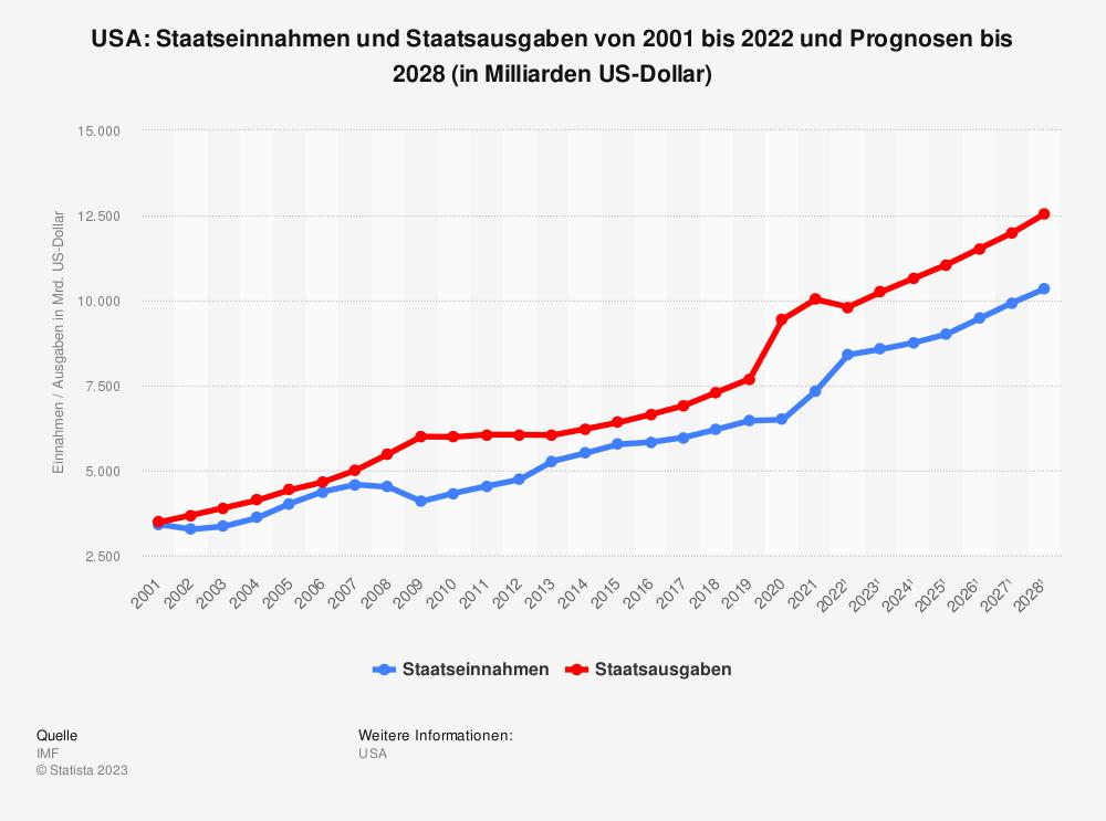 Statistik: USA: Staatseinnahmen und Staatsausgaben von 2001 bis 2019 und Prognosen bis 2025 (in Milliarden US-Dollar) | Statista