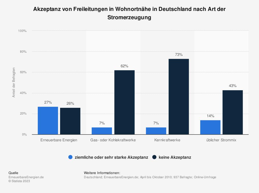 Statistik: Akzeptanz von Freileitungen in Wohnortnähe in Deutschland nach Art der Stromerzeugung | Statista