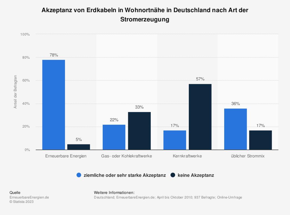 Statistik: Akzeptanz von Erdkabeln in Wohnortnähe in Deutschland nach Art der Stromerzeugung | Statista