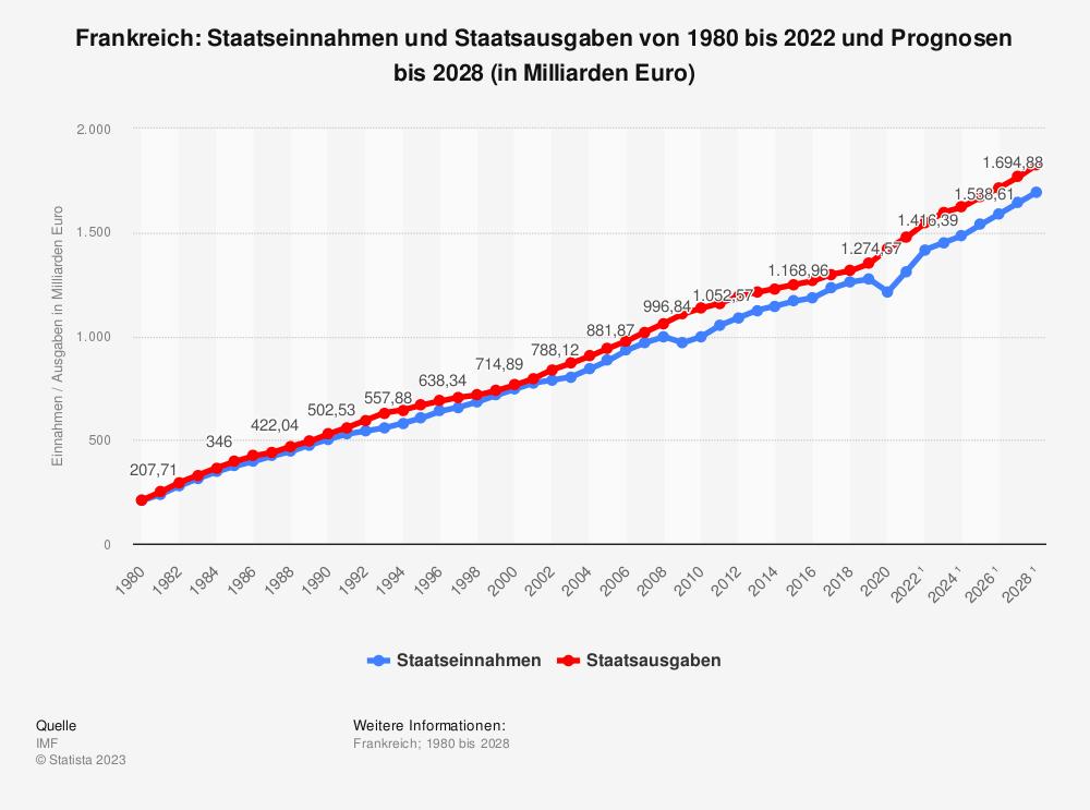 Statistik: Frankreich: Staatseinnahmen und Staatsausgaben von 1980 bis 2019 und Prognosen bis 2025 (in Milliarden Euro) | Statista