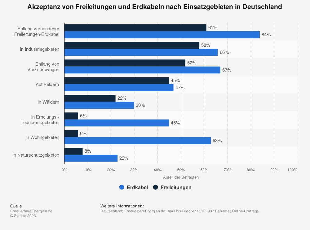 Statistik: Akzeptanz von Freileitungen und Erdkabeln nach Einsatzgebieten in Deutschland | Statista