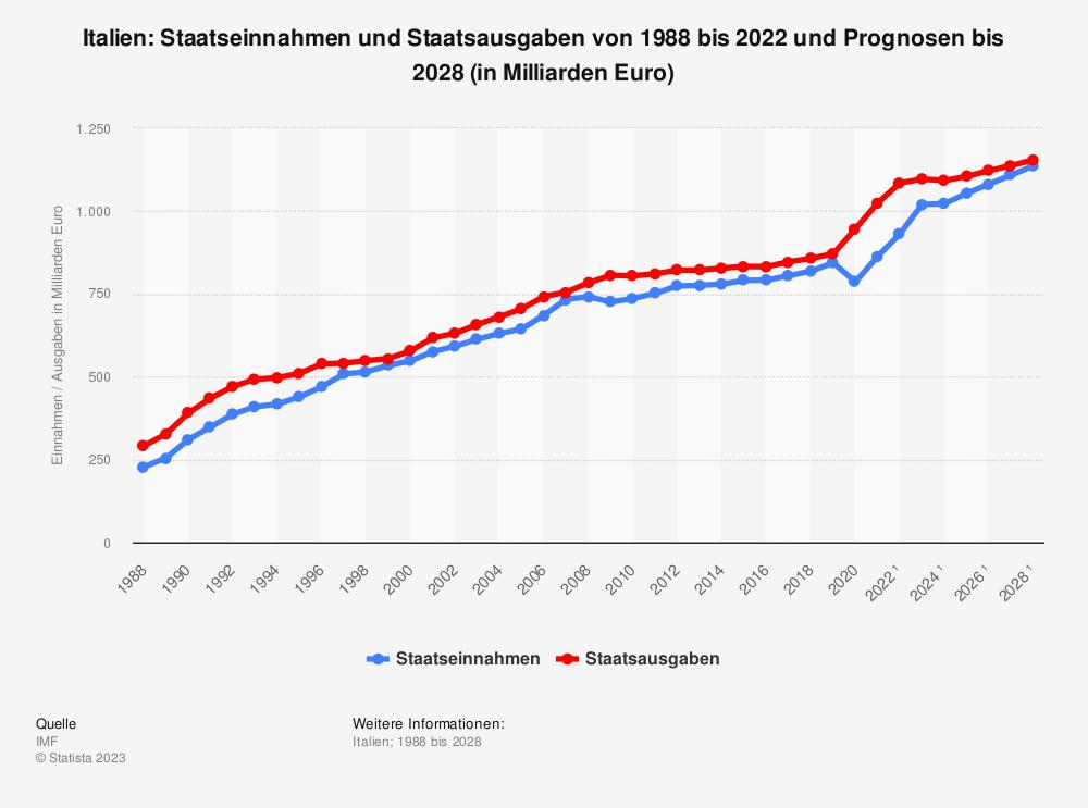 Statistik: Italien: Staatseinnahmen und Staatsausgaben von 1988 bis 2018 und Prognosen bis 2024 (in Milliarden Euro) | Statista
