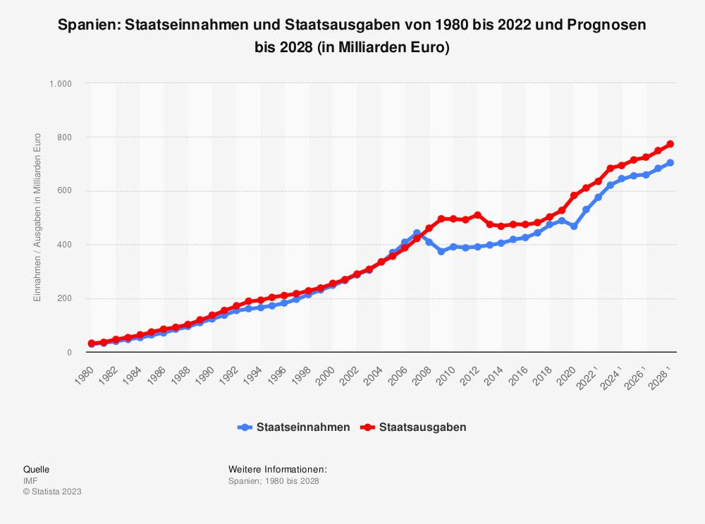 Statistik: Spanien: Staatseinnahmen und Staatsausgaben von 1980 bis 2019 und Prognosen bis 2025 (in Milliarden Euro) | Statista