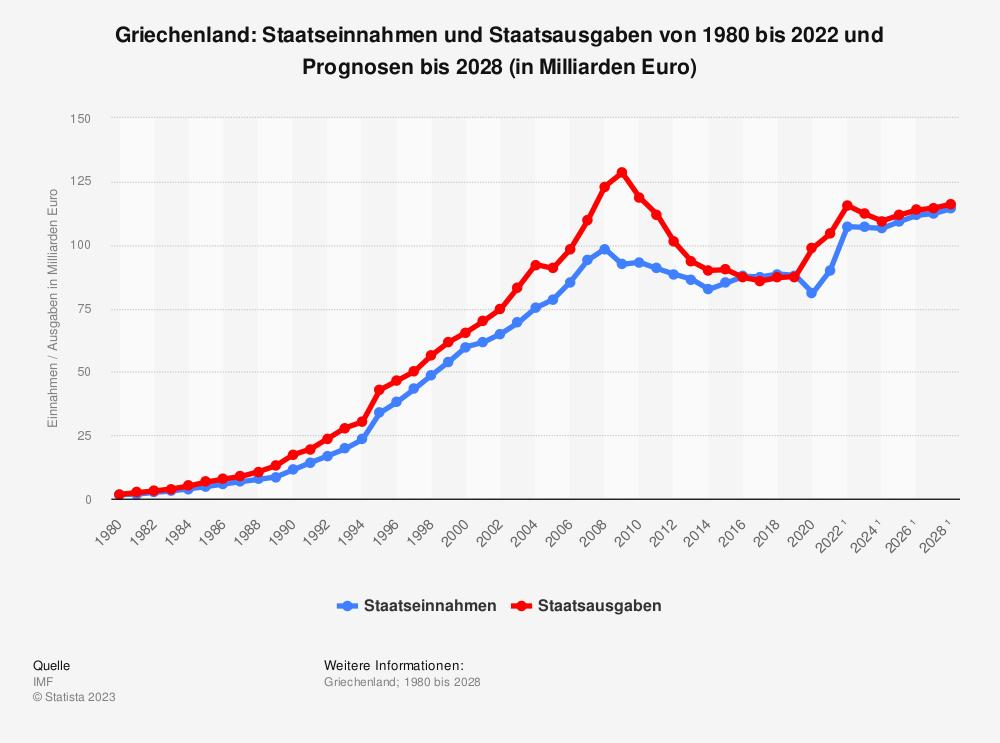 Statistik: Griechenland: Staatseinnahmen und Staatsausgaben von 2008 bis 2018 (in Milliarden Euro) | Statista