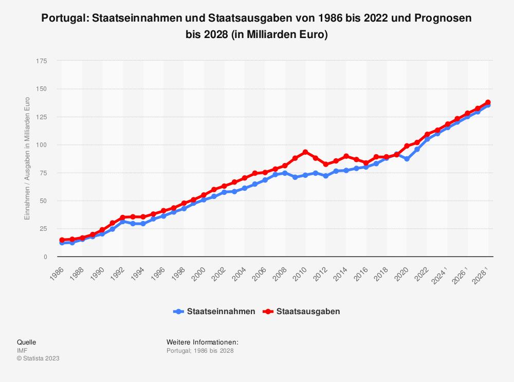 Statistik: Portugal: Staatseinnahmen und Staatsausgaben von 1986 bis 2019 und Prognosen bis 2025 (in Milliarden Euro) | Statista