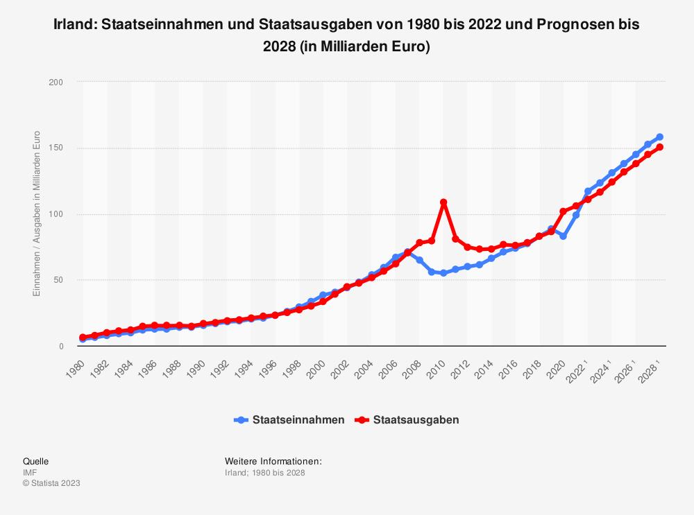 Statistik: Irland: Staatseinnahmen und Staatsausgaben von 2008 bis 2018 (in Milliarden Euro) | Statista