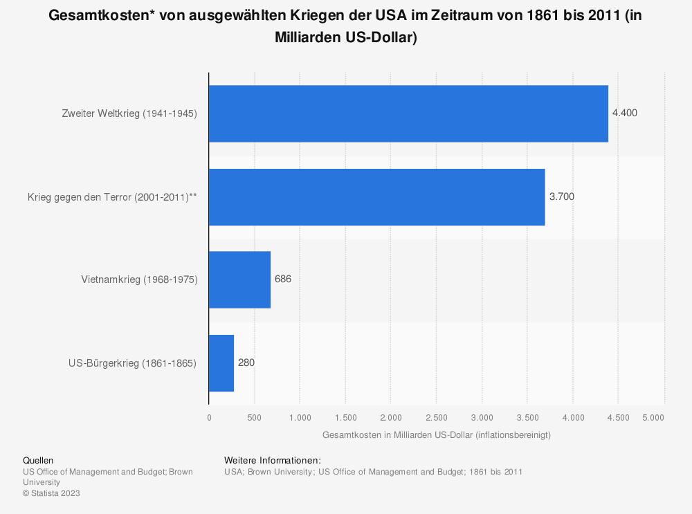 Statistik: Gesamtkosten* von ausgewählten Kriegen der USA im Zeitraum von 1861 bis 2011 (in Milliarden US-Dollar)   Statista