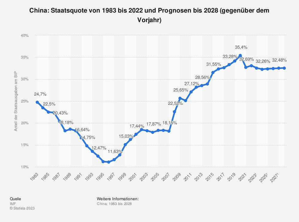 Statistik: China: Staatsquote von 2008 bis 2018 | Statista