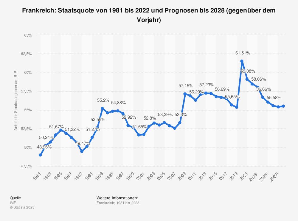 Statistik: Frankreich: Staatsquote von 2008 bis 2018 | Statista