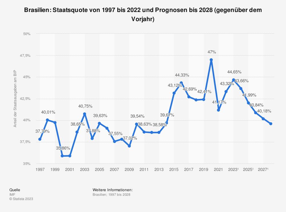 Statistik: Brasilien: Staatsquote von 2008 bis 2018 | Statista