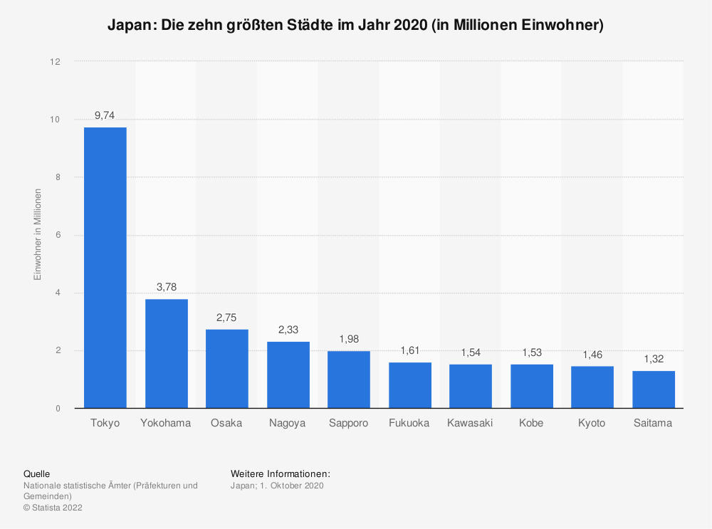 Statistik: Japan: Die zehn größten Städte im Jahr 2018 (in Millionen Einwohner) | Statista