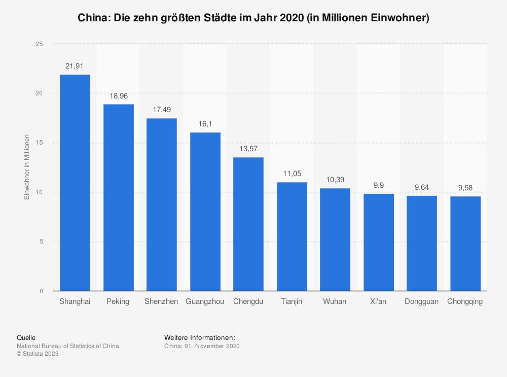 Statistik: China: Die zehn größten Städte im Jahr 2010 (in Millionen Einwohner) | Statista