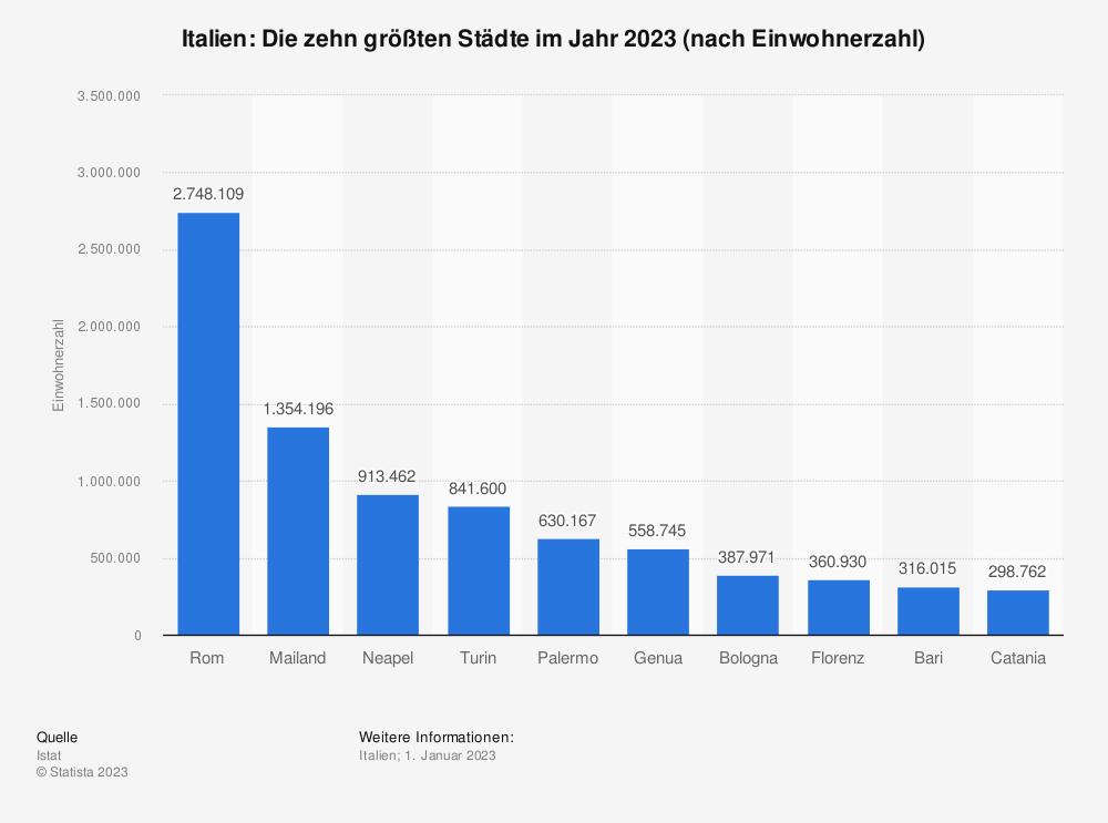 deutschland italien statistik