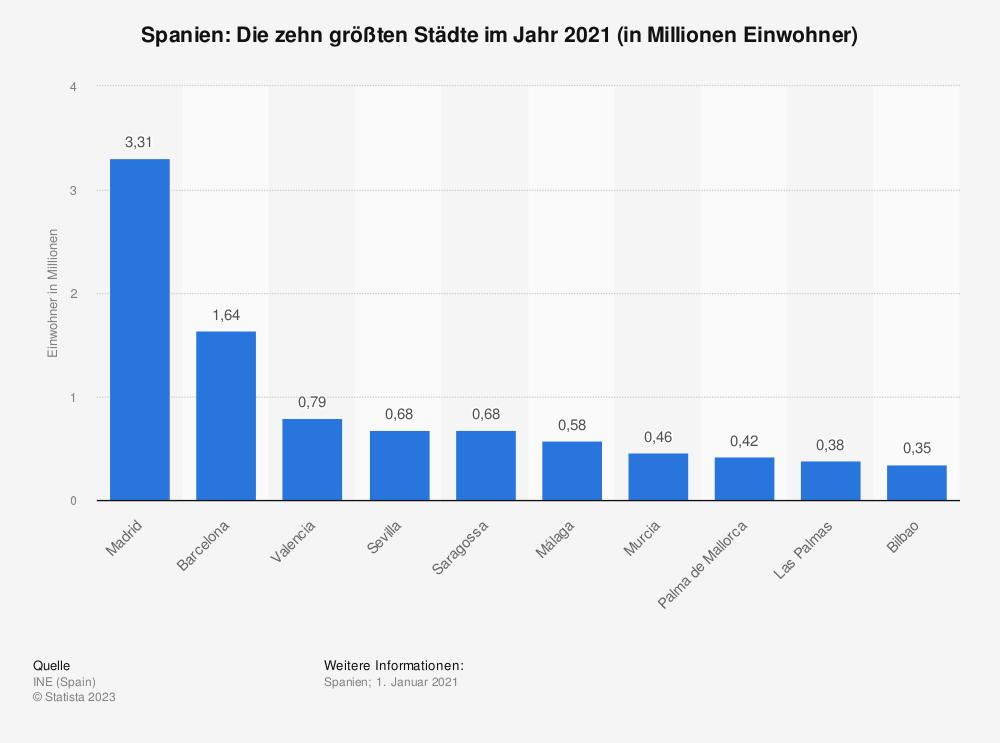 Statistik: Spanien: Die zehn größten Städte im Jahr 2019 (in Millionen Einwohner) | Statista