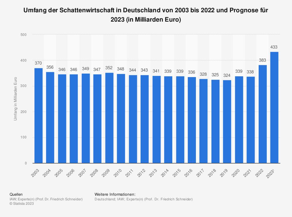 Statistik: Umfang der Schattenwirtschaft in Deutschland von 1996 bis 2017 und Prognose bis 2019 (in Milliarden Euro) | Statista