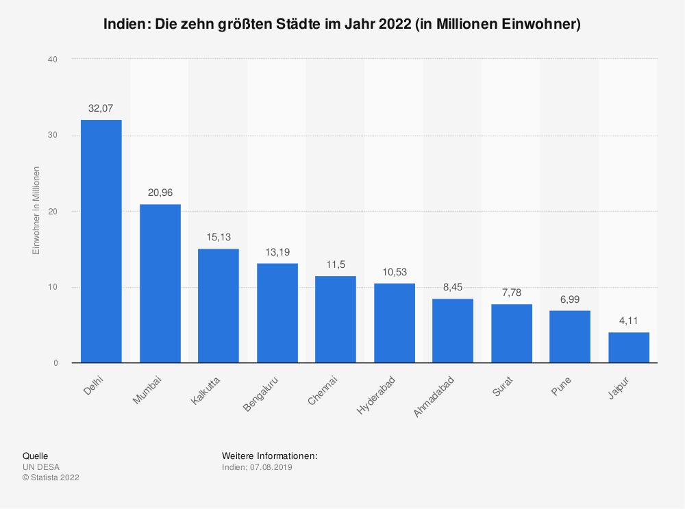 Statistik: Indien: Die zehn größten Städte im Jahr 2011 (in Millionen Einwohner) | Statista