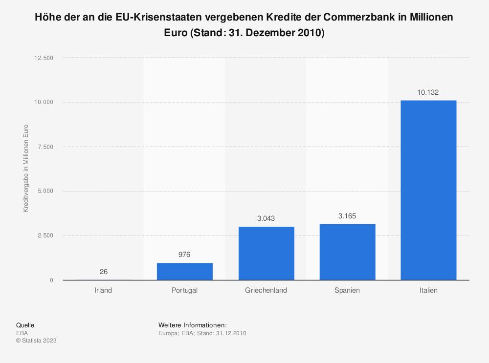Statistik: Höhe der an die EU-Krisenstaaten vergebenen Kredite der Commerzbank in Millionen Euro (Stand: 31. Dezember 2010) | Statista
