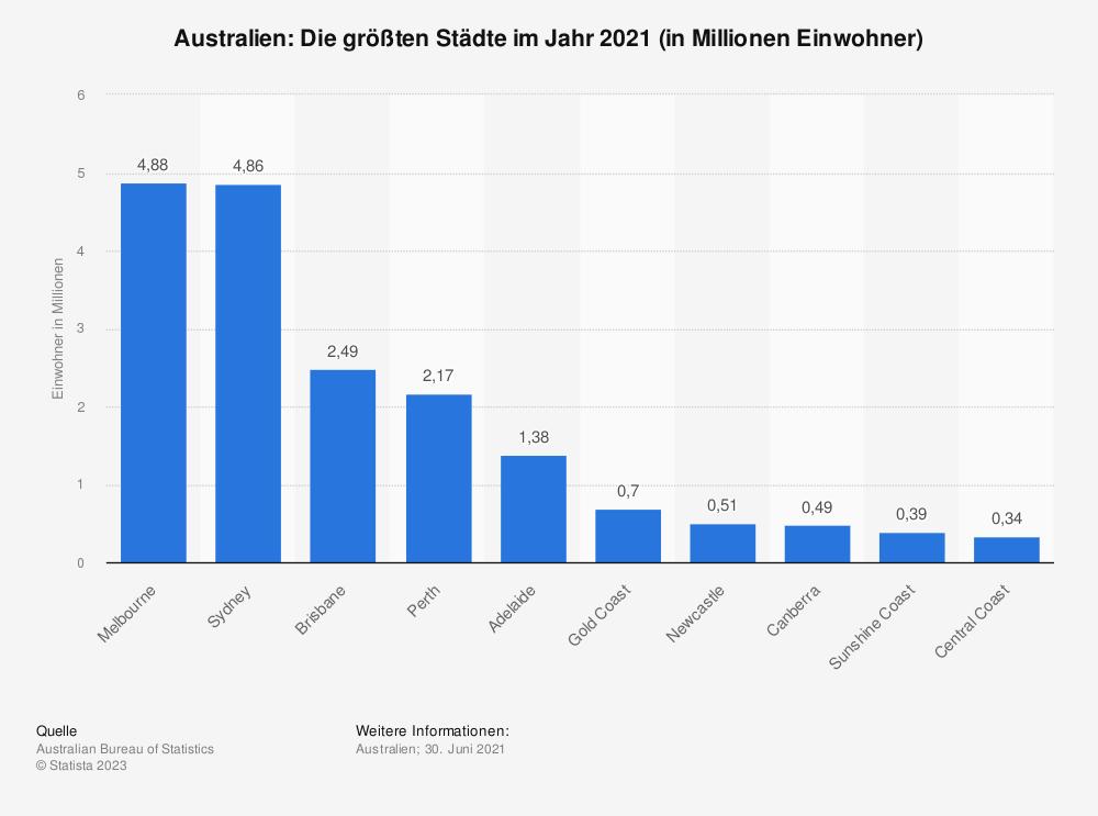 Statistik: Australien: Die größten Städte im Jahr 2018 (in Millionen Einwohner) | Statista