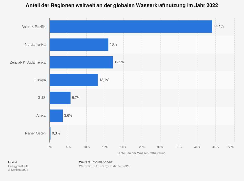 Statistik: Anteil der Regionen weltweit an der globalen Wasserkraftnutzung im Jahr 2018 | Statista