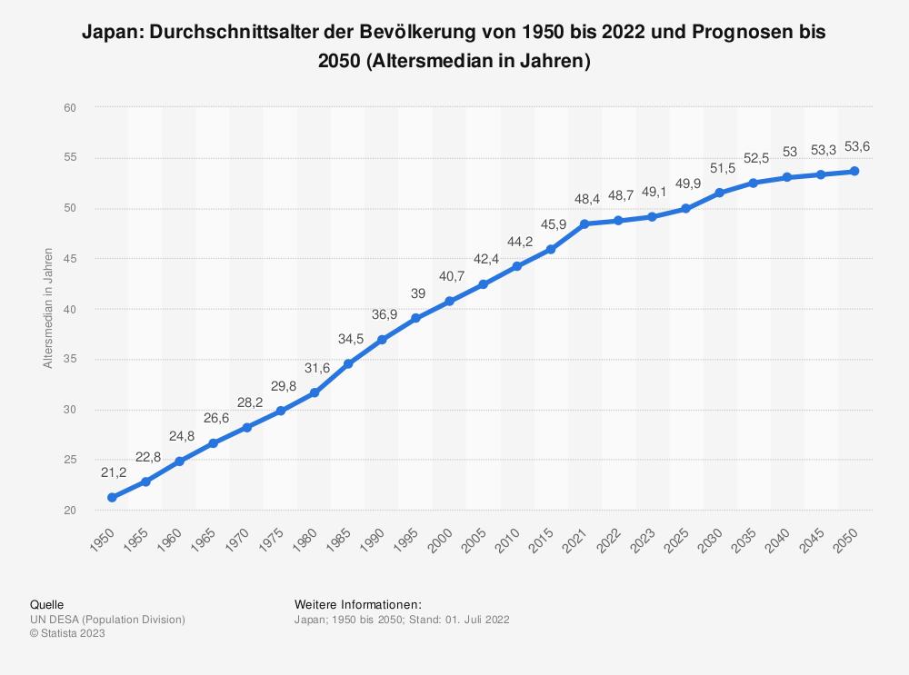 Statistik: Japan: Durchschnittsalter der Bevölkerung von 1950 bis 2020 und Prognosen bis 2050 (Altersmedian in Jahren) | Statista