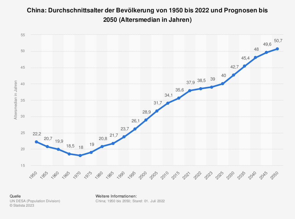 Statistik: China: Durchschnittsalter der Bevölkerung von 1950 bis 2020 und Prognosen bis 2050 (Altersmedian in Jahren) | Statista