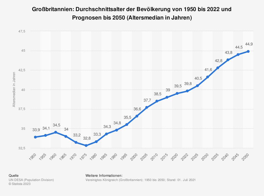 Statistik: Großbritannien: Durchschnittsalter der Bevölkerung von 1950 bis 2020 und Prognosen bis 2050 (Altersmedian in Jahren) | Statista