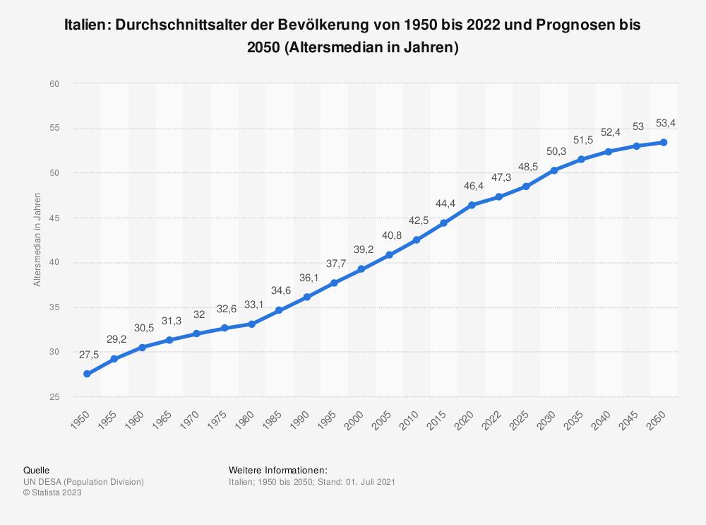 Statistik: Italien: Durchschnittsalter der Bevölkerung von 1950 bis 2020 und Prognosen bis 2050 (Altersmedian in Jahren) | Statista