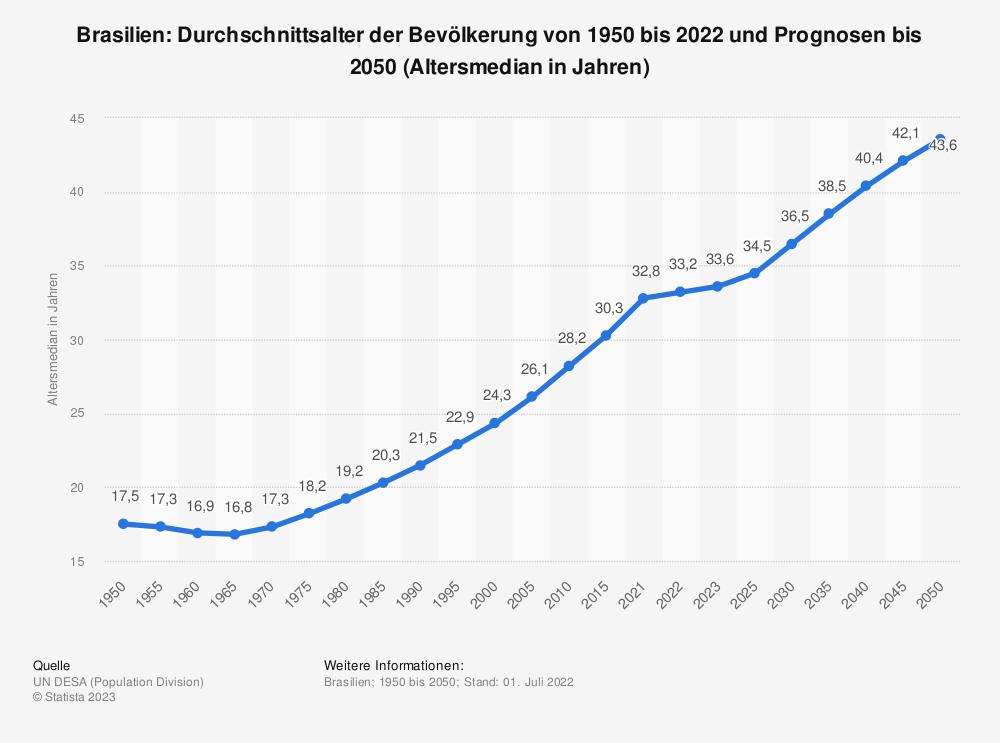 Statistik: Brasilien: Durchschnittsalter der Bevölkerung von 1950 bis 2020 und Prognosen bis 2050 (Altersmedian in Jahren) | Statista
