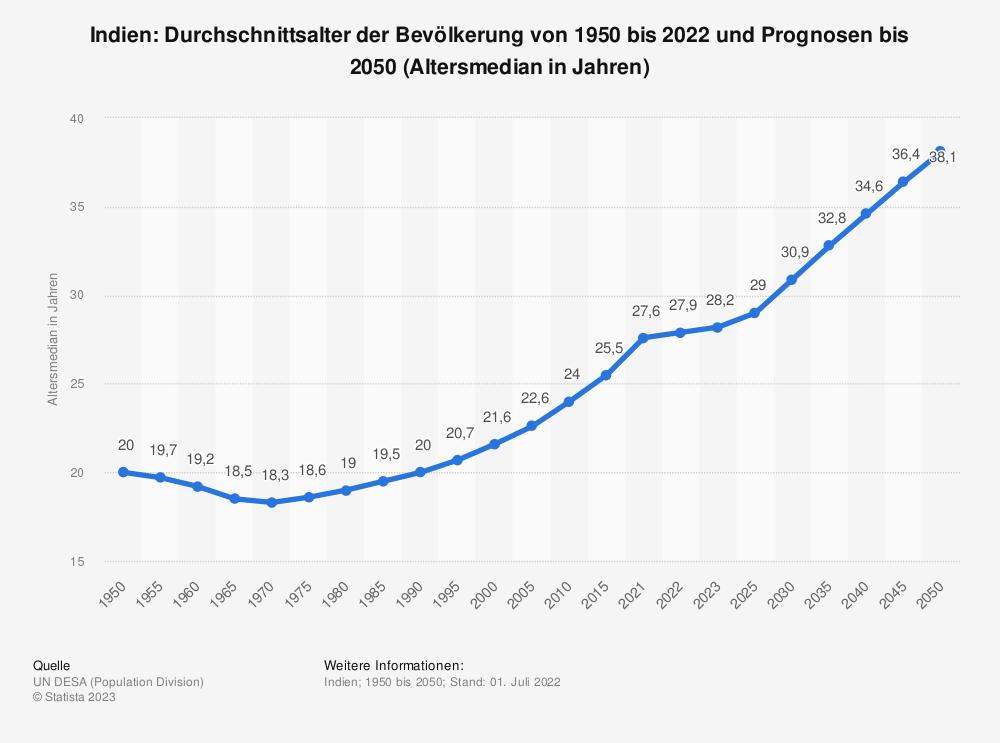 Statistik: Indien: Durchschnittsalter der Bevölkerung von 1950 bis 2020 und Prognosen bis 2050  (Altersmedian in Jahren) | Statista