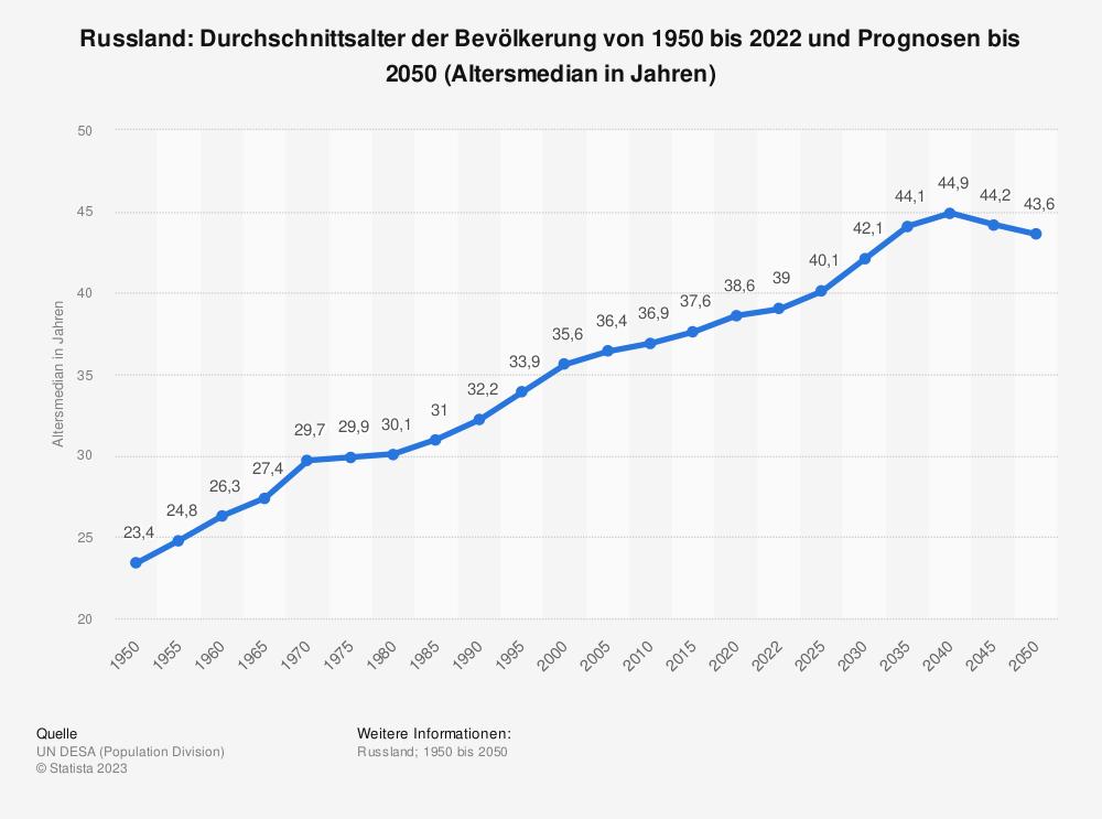 Statistik: Russland: Durchschnittsalter der Bevölkerung von 1950 bis 2020 und Prognosen bis 2050 (Altersmedian in Jahren) | Statista