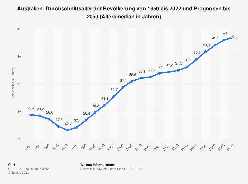 Statistik: Australien: Durchschnittsalter der Bevölkerung von 1950 bis 2020 und Prognosen bis 2050 (Altersmedian in Jahren) | Statista