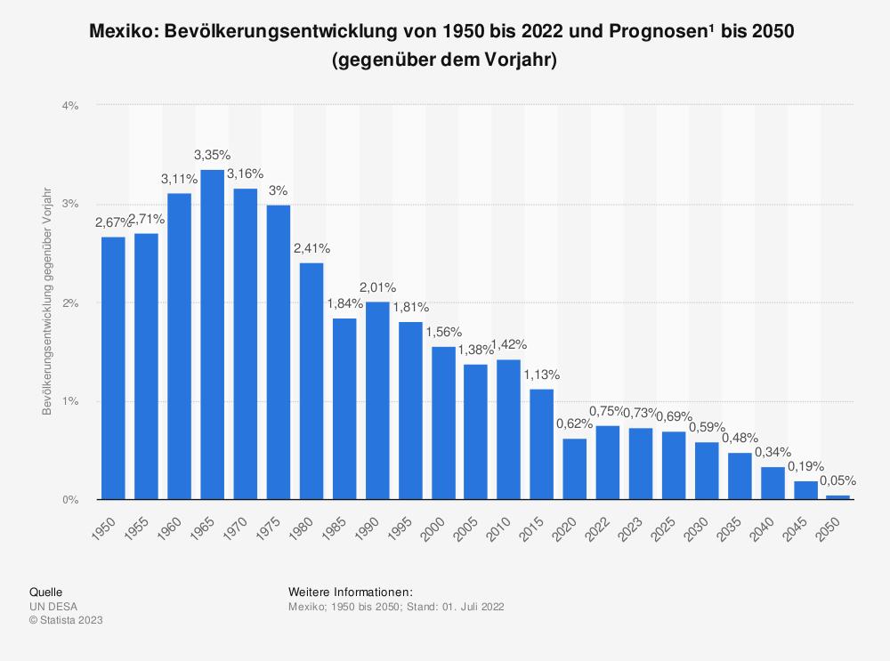Statistik: Mexiko: Bevölkerungsentwicklung von 2008 bis 2018 (gegenüber dem Vorjahr) | Statista